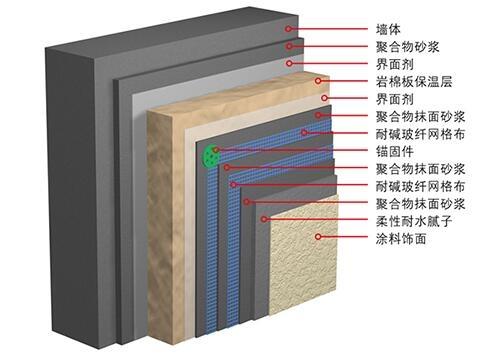 芜湖岩棉板