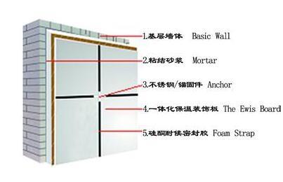 保温一体化装饰板