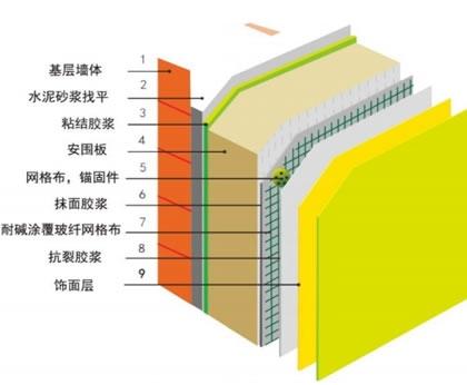 浙江网织增强岩棉板